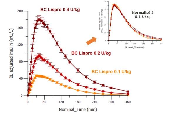 Image BC Lispro 0.4 Ukg