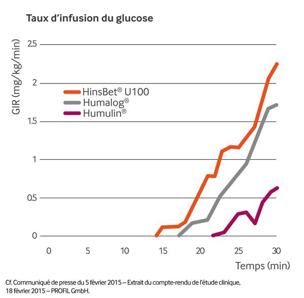 Taux d'infusion du glucose