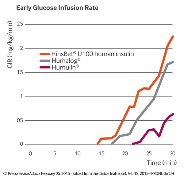 Early glucose infusion rate (