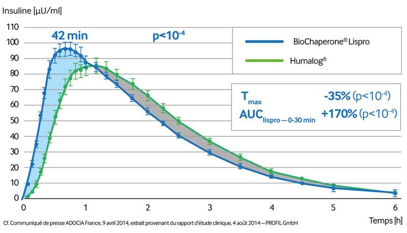 BIOCHAPERONE® LISPRO a été testé avec succès lors d'une étude clinique de phase 3