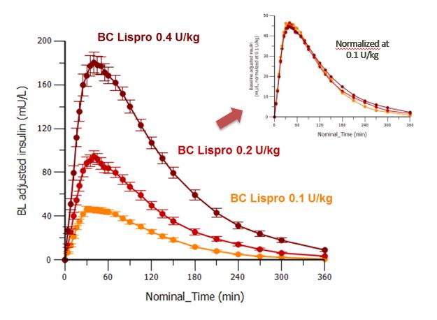 160301 Graphe BC Lispro 0.4 Ukg 2016 ENG VF